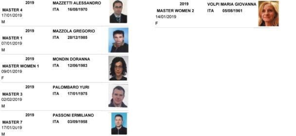 Corridori stagione 2019